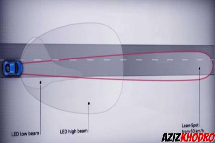 مقایسه تکنولوژی چراغهای جلو