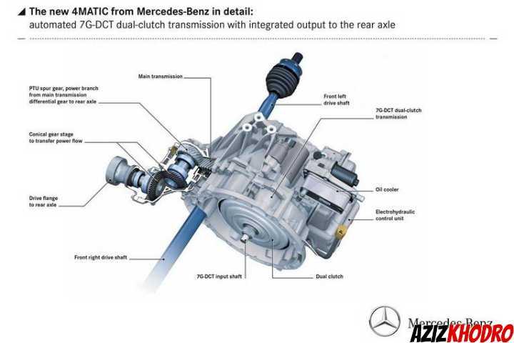 سیستم 4Matic مرسدس بنز