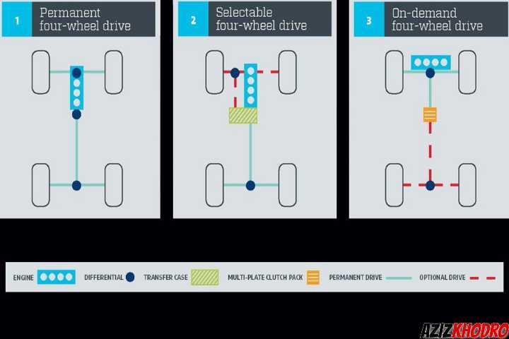 سیستمهای چهار چرخ محرک